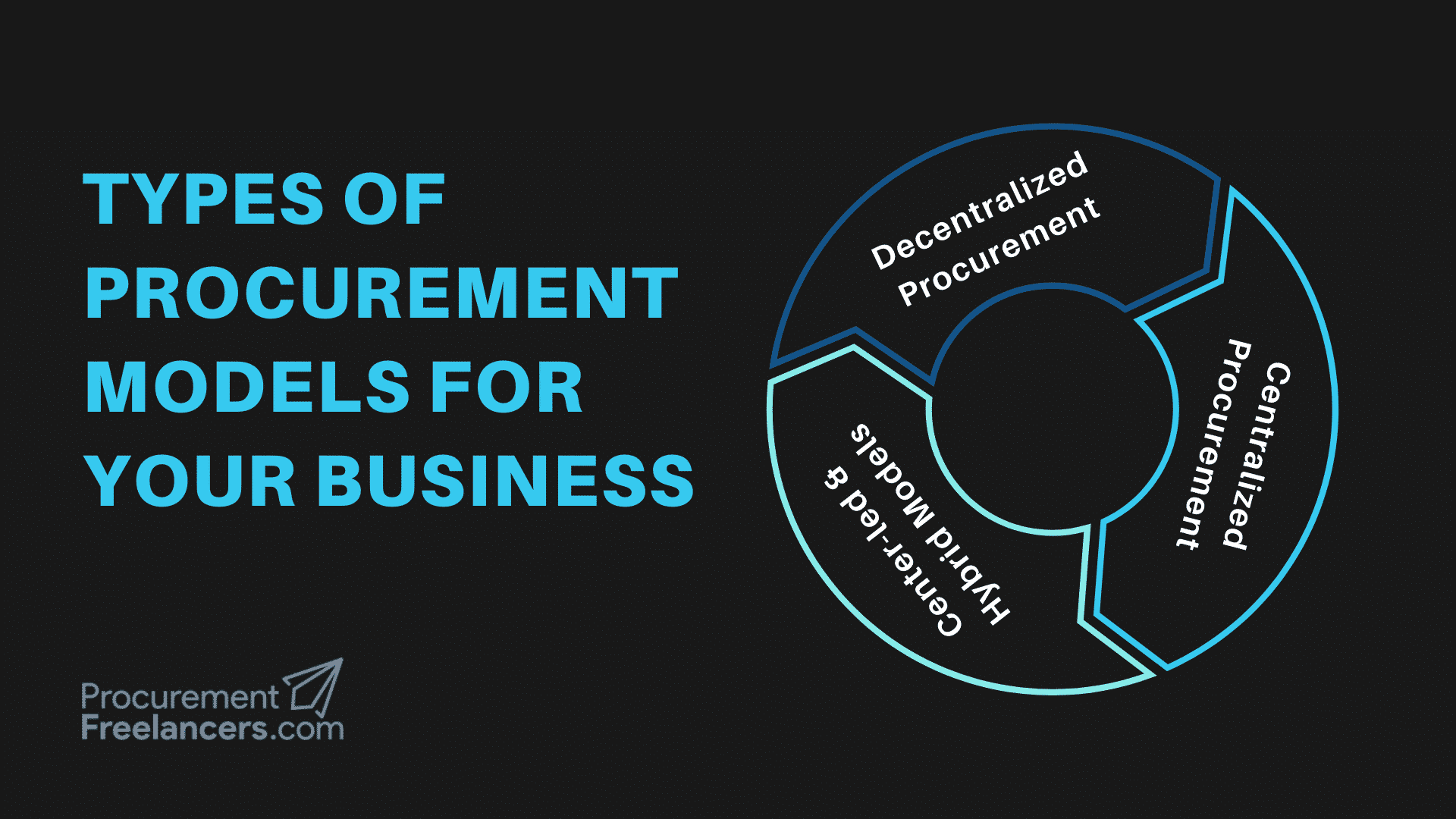 Types of Procurement Models for Your Business